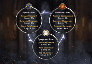 Конфликт Кардиналов в Throne: Kingdom at War